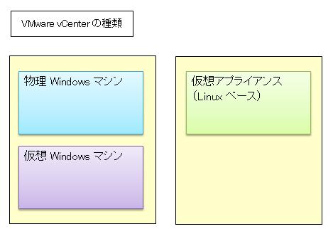 VMware vSphere vCenterの種類