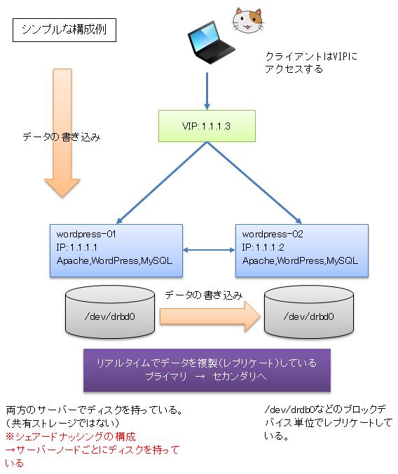 DRBDのインストールと設定手順