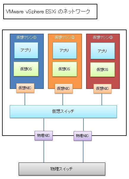 vSphere ESXiのネットワーク構成図