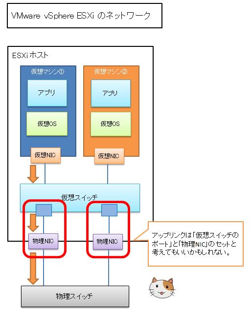仮想スイッチ(標準スイッチ)上のアップリンクアダプタと物理NICは同じようなものと考えてもいいかもしれません。