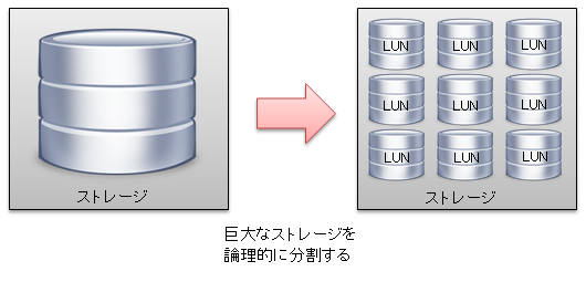 LUN(Logical Unit Number/論理ユニット番号)とは?