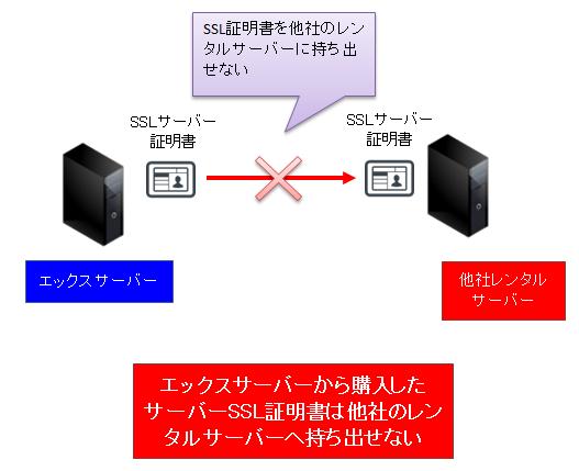 エックスサーバーは他社で購入したSSL証明書の「持ち込み」及び「持ち出し」に対応していない