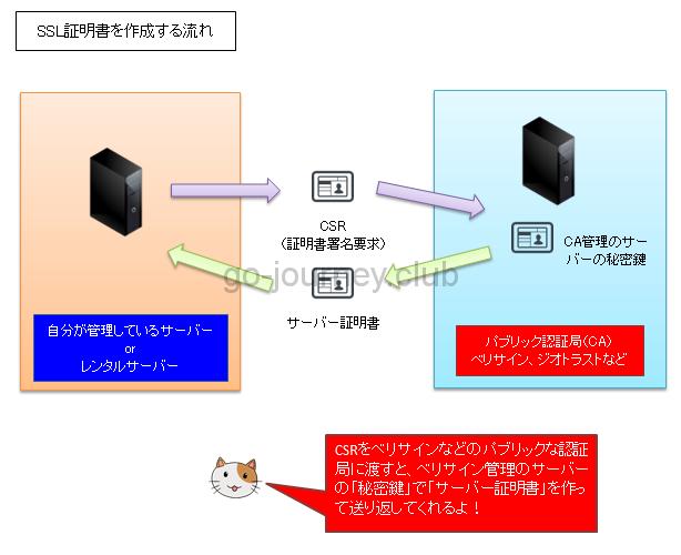 公開鍵暗号化方式の基本