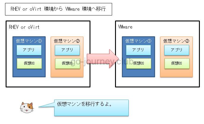 oVirt or RHEV 環境から仮想マシン(イメージ)を VMware へ移行する手順