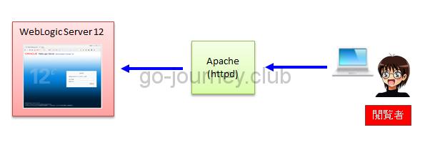 【Apache 2.4】【WebLogic 12】Basic認証の設定方法について