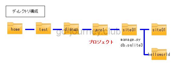 【さくらVPS】【Python】Django で Web アプリを作る(Webアプリ構築編)【Part.4】
