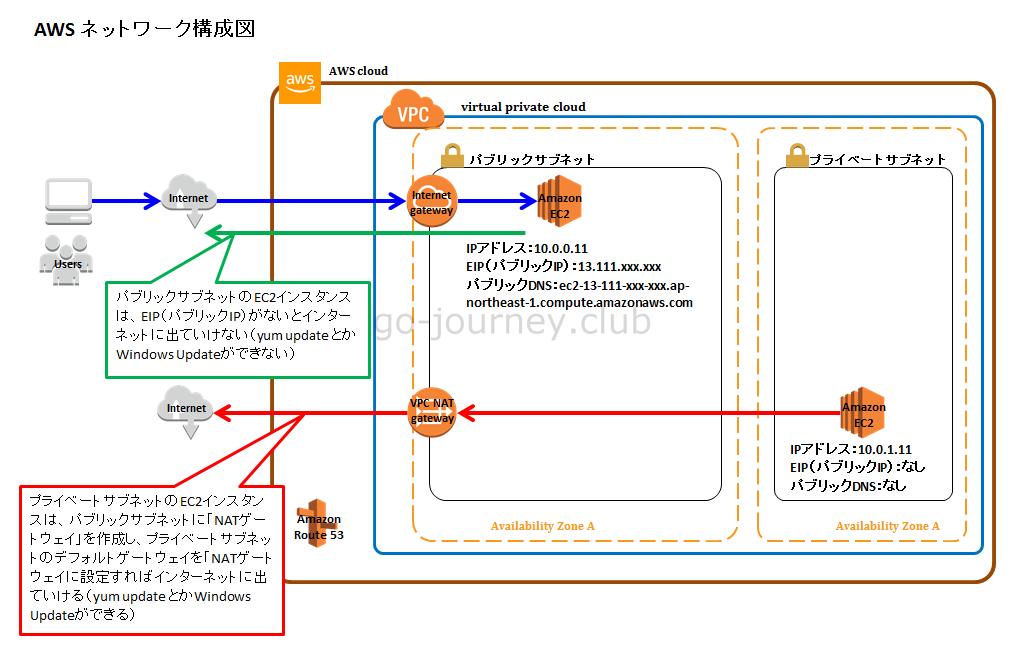 【AWS】パブリックサブネットとプライベートサブネットを作成し所属するそれぞれのEC2インスタンスがインターネットに出ていける設定