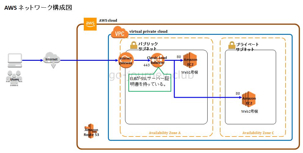 【AWS】ELBにSSLサーバー証明書を導入しインターネット経由でアクセスできる環境を構築する手順