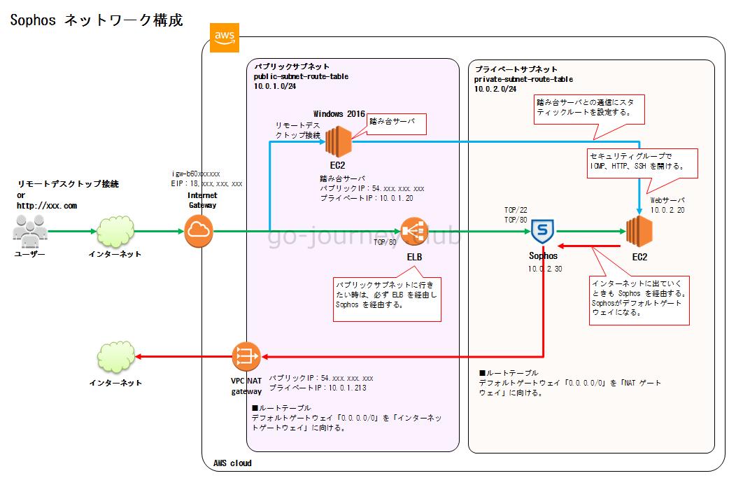 【AWS】AWS で Sophos インストール&設定手順(ELBとWEBサーバ間に配置する)【Part.1】