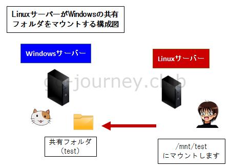 Windowsサーバーの共有フォルダをLinuxサーバーがmount.cifsコマンドでマウントする構成図