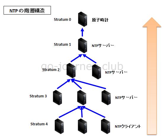 NTPの階層構造