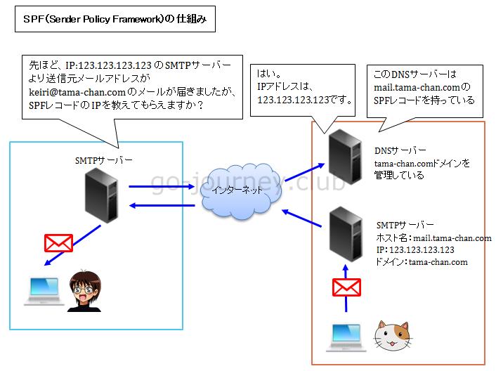 SPF(Sender Policy Framework)の仕組み