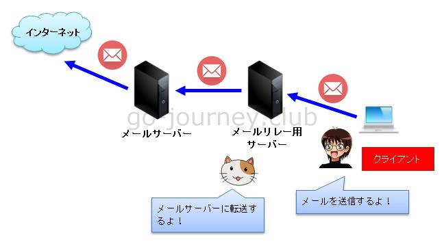 【Postfix】【メール】Postfixでメール転送をするリレーホストを設定する手順