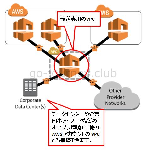 【AWS】VPC(Virtual Private Cloud)の各オプションについて