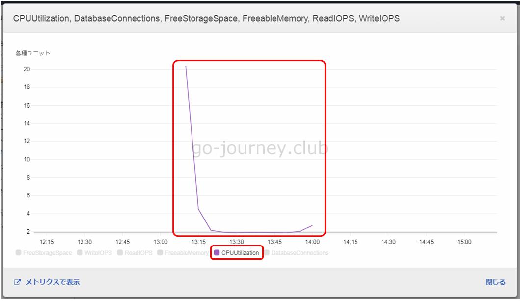 【AWS】CloudWatch でカスタマイズした CloudWatch ダッシュボードを作成する