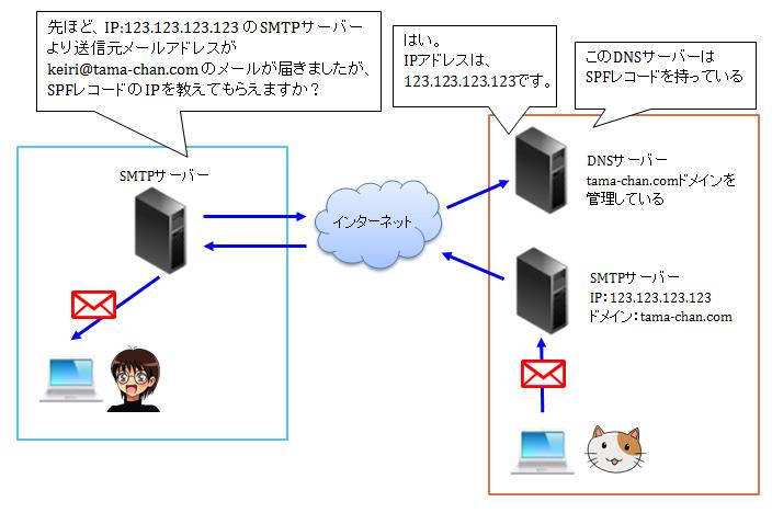 DNS SPFレコードとは何か? | 10...