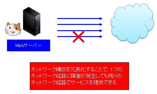 ネットワークの冗長化