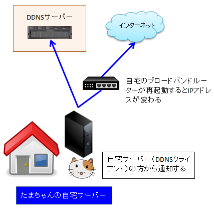 ダイナミックDNSの構成図
