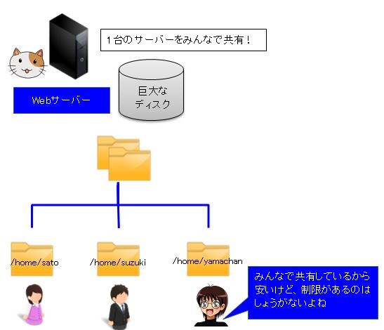 レンタルサーバーの解説