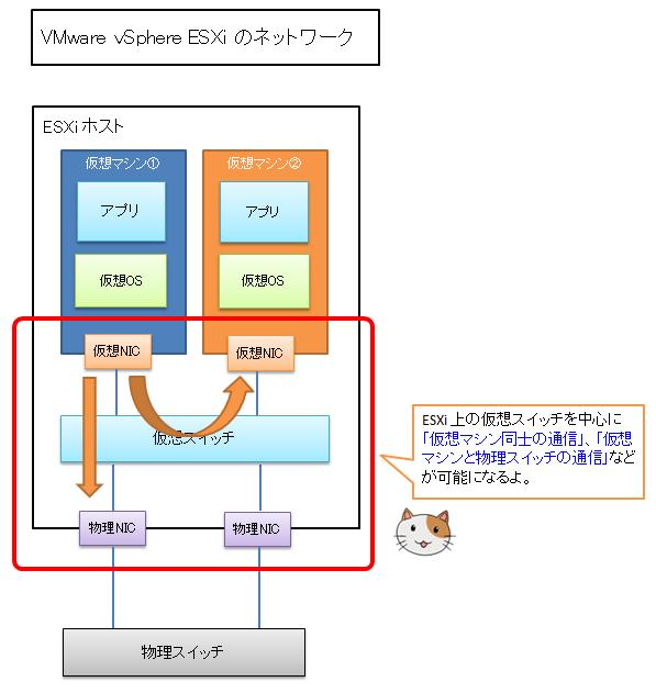 ESXi 上の仮想スイッチを中心に「仮想マシン同士の通信」、「仮想マシンと物理スイッチの通信」などが可能になるよ。