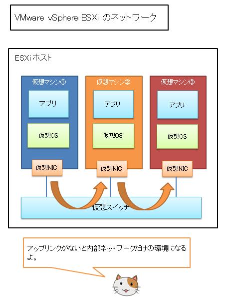 VMware仮想ネットワーク(内部ネットワークのみ)