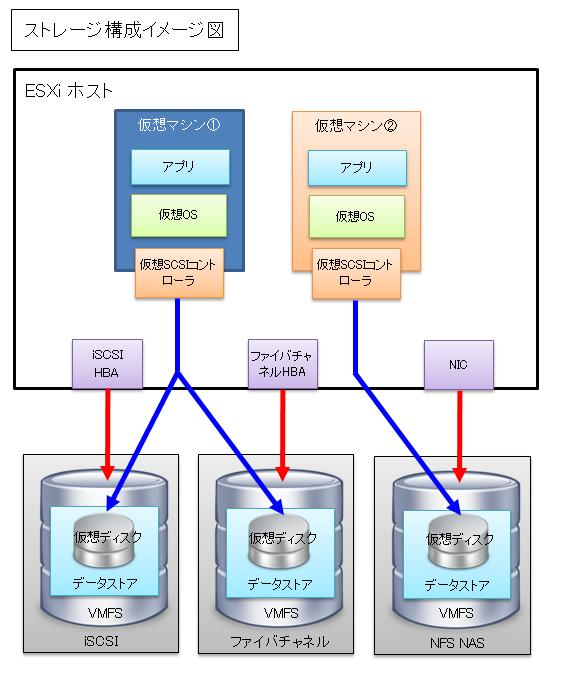VMware vSphere ESXi ストレージの仮想化のイメージ図