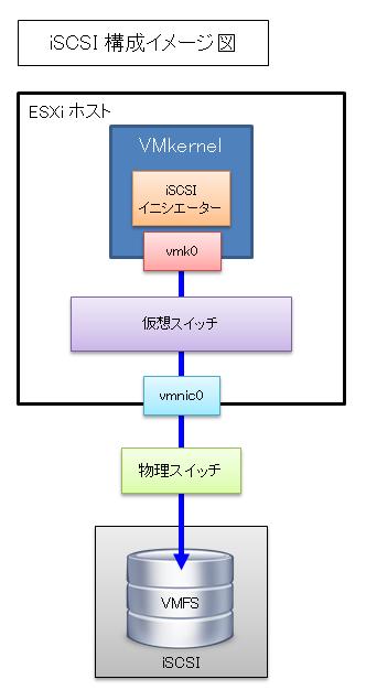 VMware vSphere ESXi iSCSI 構成イメージ図