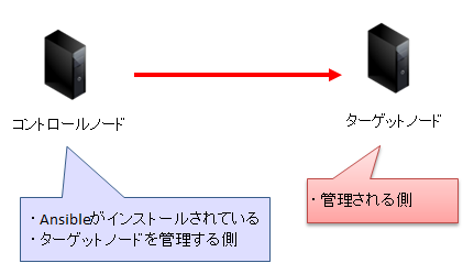 Ansibleの構造