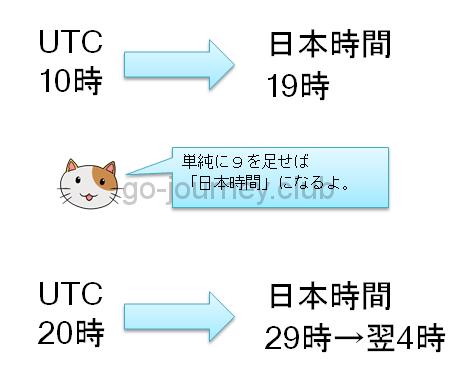 UTC計算方法