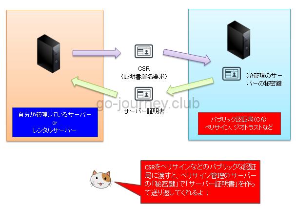 【Linux】【CentOS6】Apache で<span style=