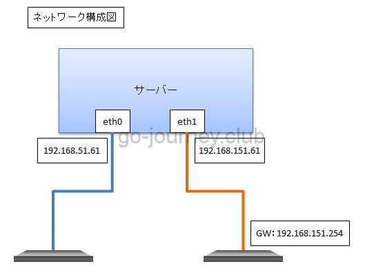 【仮想環境】【CentOS7】nmcli コマンドを使用して複数NIC環境の設定をする手順
