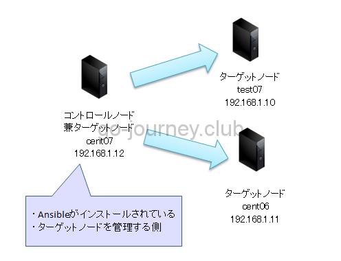 【Ansible】【Python】Ansible で取得した JSON 形式のデータをパースして CSV、Excel 形式にコンバートするプログラム