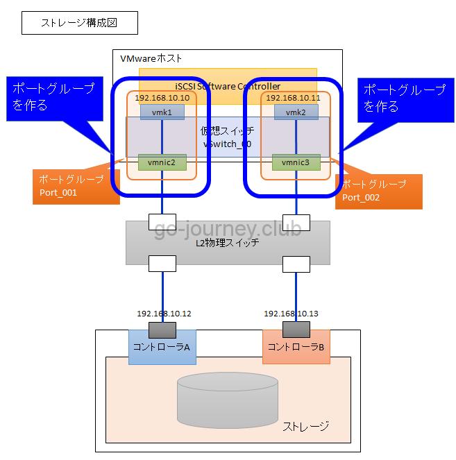 【VMware】 VMware vSphere ESXi 6.5 での iSCSI 設計&設定手順