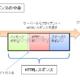 【HTTP】HTTPレスポンスのステータスコードについて