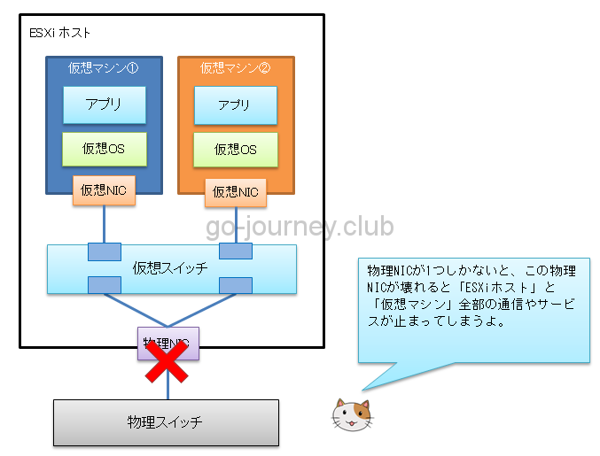 【VMware ESXi】ESXi 6.5 仮想ネットワーク設計&設定手順