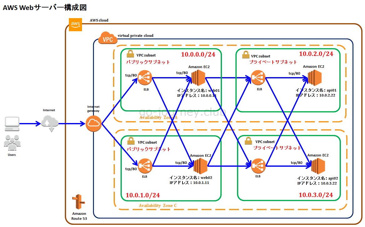 【AWS】EC2でWebサーバーを構築してインターネットに公開する手順【お名前.com購入ドメインをRoute53で名前解決】