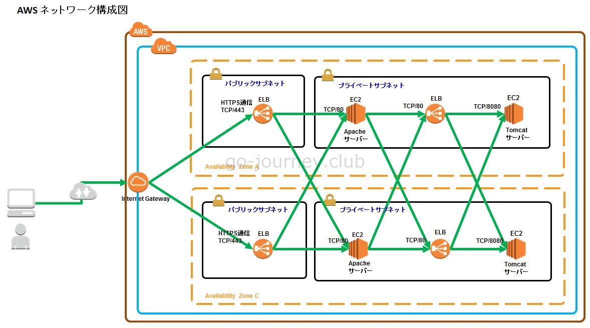 【AWS】インターナル(プライベートサブネット)の ELB の構築方法
