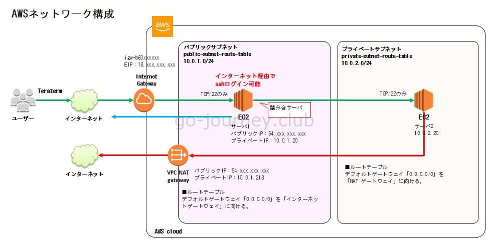 【AWS】ネットワーク構築の基本(パブリックとプライベートサブネット&インターネットゲートウェイ&NAT ゲートウェイ)