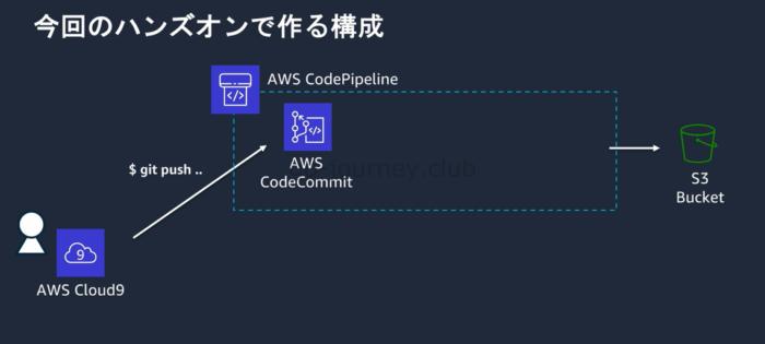 【AWS】DevOps(CI/CD)の導入手順(CodePipeline、CodeCommit、CodeBuild、CodeDeploy)