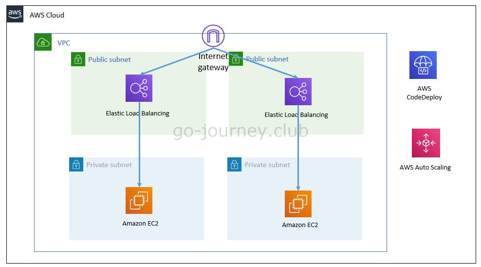 【AWS】CodeDeployとAuto Scaling+ALBを組み合わせる環境の構築手順
