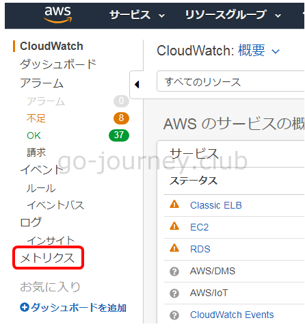 【AWS】【CloudWatch】各種メトリクスの解説(障害対応に役立つ)