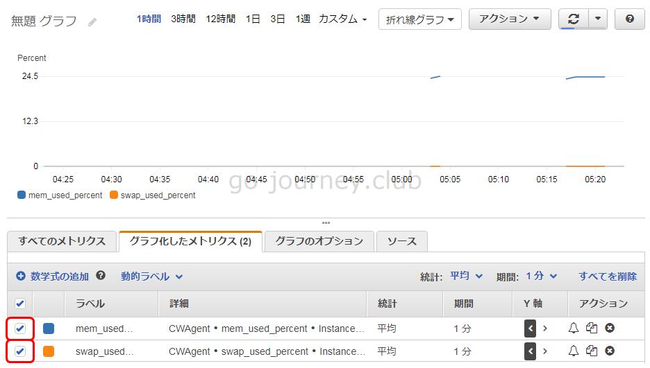 【AWS】CloudWatch エージェントをインストールして EC2 インスタンス(RedHat Linux)のメモリ使用率を取得する設定手順