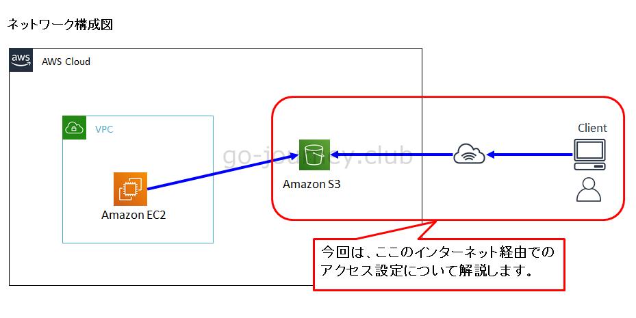 【AWS】S3 バケットへのインターネット経由でのセキュアなリモートアクセス設定